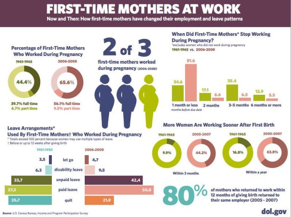 First-Time moms at work